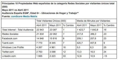 el-tiempo-en-la-red-crece-en-espana-un-17-en-mayo-influido-por-los-acontecimientos-nacionales-e-internacionales-comscore-inc-4.jpg