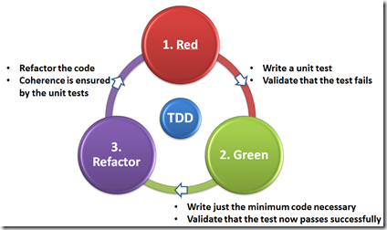 Ciclo Red-Green-Refactor del TDD
