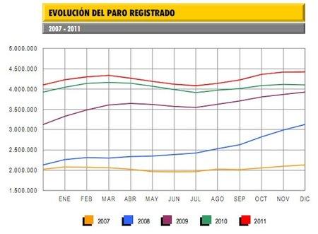 Diciembre registra 1.897 parados más cerrando 2011 con 4,4 millones de parados