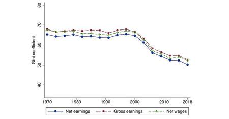 Evolución del coeficiente gini desde 1970 a 2018.