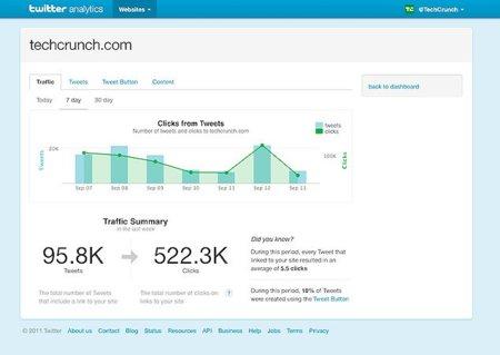 Twitter Web Analytics, estadísticas completas y oficiales para las empresas en Twitter
