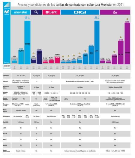 Precios Y Condiciones De Las Tarifas De Contrato Con Cobertura Movistar En 2021