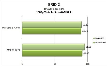 GA_Z97X-UD5-BK_benchmarks_GRID2
