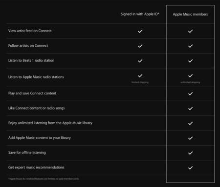 Apple Music Comparativa