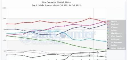 El navegador de Android ya es el más utilizado en sistemas móviles