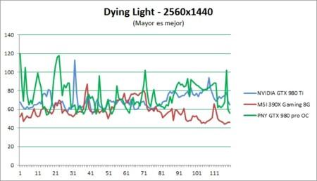 Dyinglight Fps 2k