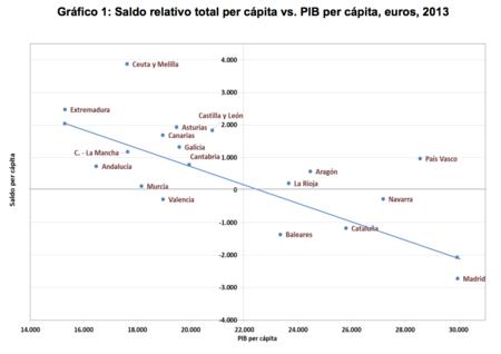 relación entre el saldo relativo agregado por habitante de cada comunidad autónoma y su PIB per cápita
