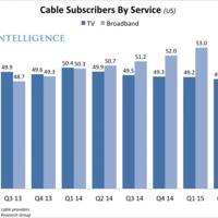 Así es como Netflix y otros servicios de streaming están acabando con la televisión de pago. La imagen de la semana