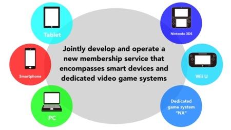 Nintendo Tambien Se Une Al Mercado De Los Smartphone Y Anuncia Nueva Consola 00