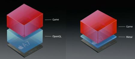 Comparativa de carga de OpenGL contra Metal