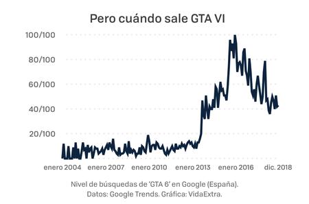 Gta Vi Trends 001