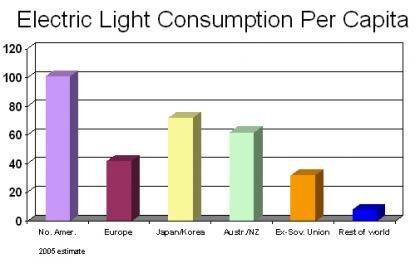 Falta energía en Africa