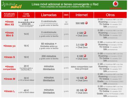 Nuevas Tarifas Para Lineas Adicionales Con Vodafone
