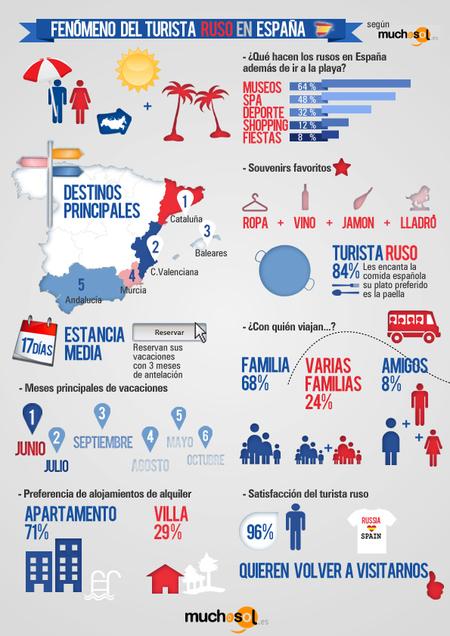 Fenómeno Turista Ruso en España