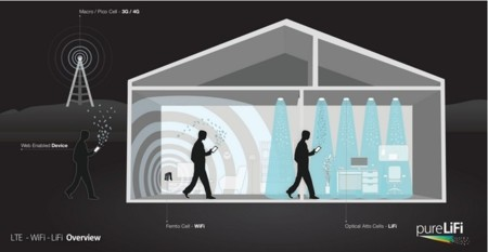 Lte Wifi Lifi House Illustration