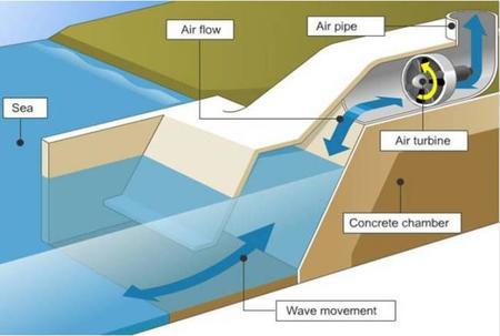 Sacando energía de las mareas