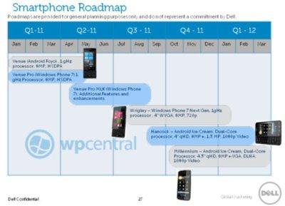 Aparecen los primeros móviles Ice Cream, y son de Dell