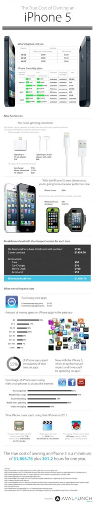 Infografia iPhone 5