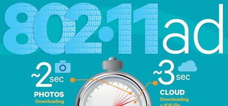 WiGig: el nuevo estándar WiFi de hasta 8 Gbps finalmente está listo para su despliegue comercial