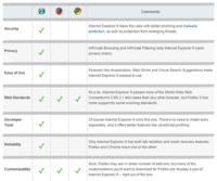Internet Explorer 8 es el más mejor navegador del mundo mundial