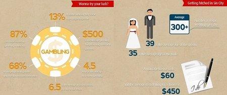 infografia las vegas