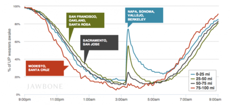 Jawbone sabe si un terremoto fue tu despertador