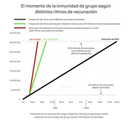 Proyecciones De Vacunacion 002