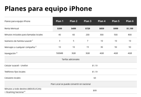 Plan iPhone Iusacell