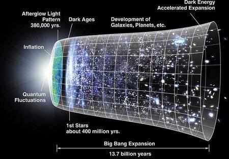 Evolución del universo después de la singularidad del big bang