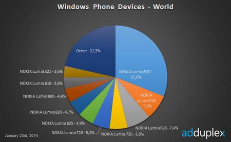 Enero termina como diciembre en Windows Phone: Nokia y el Lumia 520 mantienen las distancias