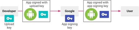 Appsigning Googleplayappsigningdiagram 2x