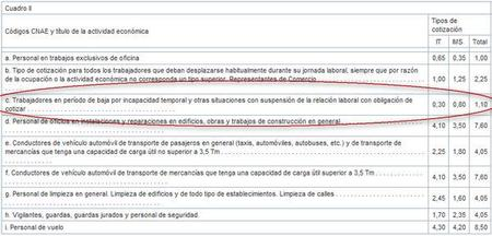 tipos-de-cotizacion-it-e-ims-hasta-2009.jpg