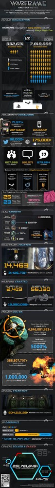 Infografía Warframe