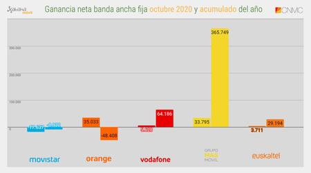 Ganancia Neta Banda Ancha Fija Octubre 2020 Y Acumulado Del Ano
