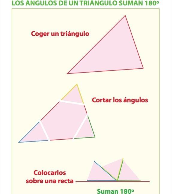Los angulos de un triangulo suman 180