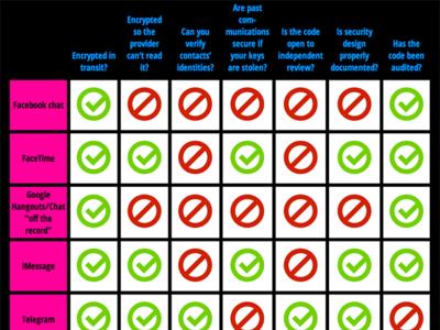 ¿Cuáles son las apps de mensajería más seguras?