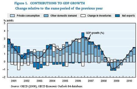 OCDE publica su informe económico de la zona euro