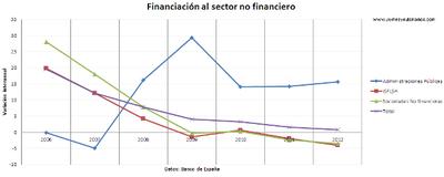 No hay crédito para las pymes y, sin embargo, la deuda pública se sitúa en el 90% del PIB