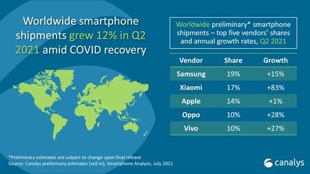 Gráfica ventas smartphone mundiales