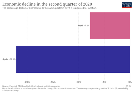Economic Decline In The Second Quarter Of 2020