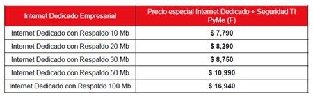 Totalplay Internet Costos