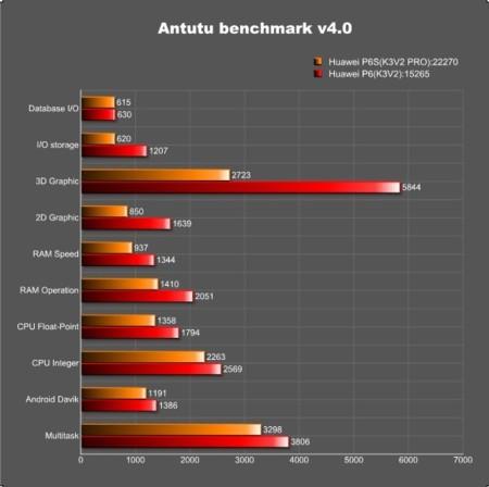 Comparación rendimiento K3V2e (Ascend P6) vs K2V2 PRO (Ascend P6S)