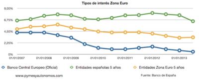 El precio del crédito en España, muy por encima de la media de la Unión Europea