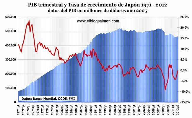 PIB trimestral y tasa de crecimiento de Japón 1971 - 2012