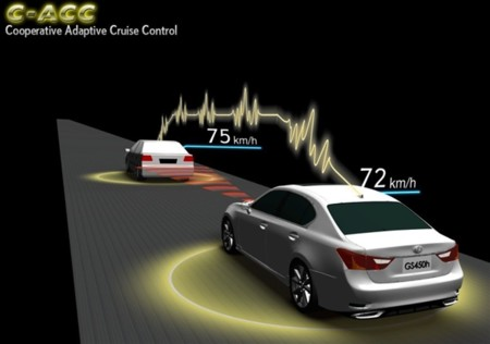 Toyota Ahda Cooperative Adaptive Cruise Control4 600 001