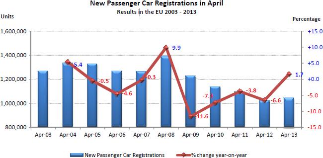Ventas de coches en la UE abril 2013