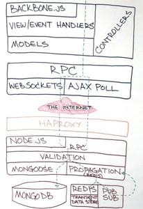 Las tripas (tecnológicas) de un webapp de éxito. Hoy: Trello