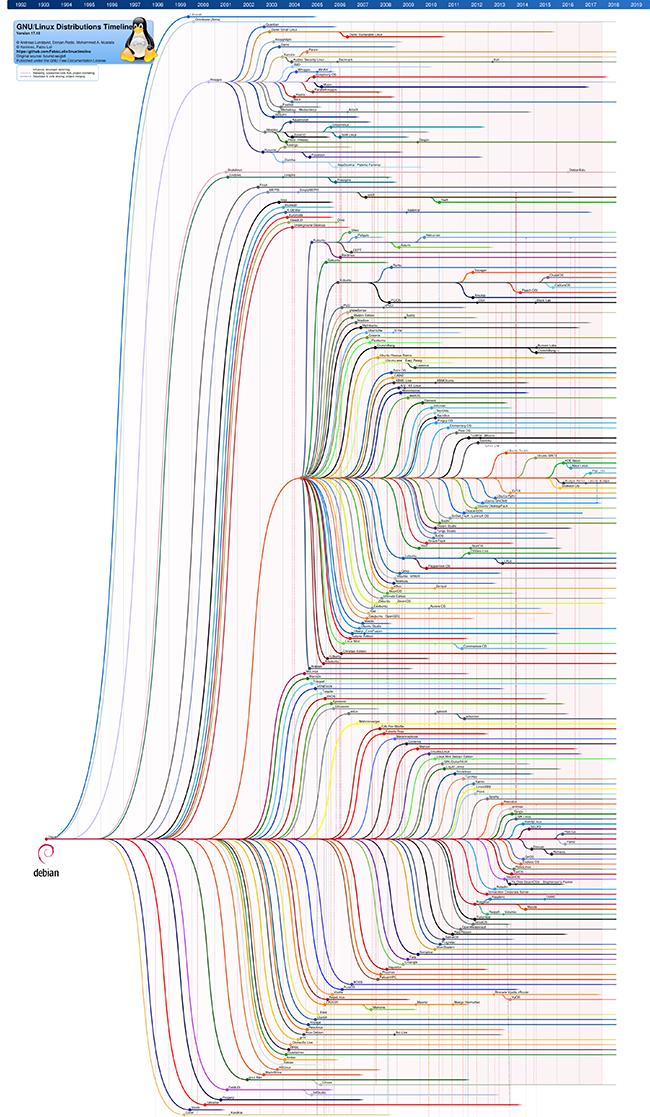Debian Timeline2