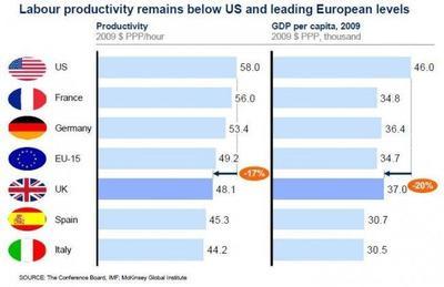 Las siete prioridades para la economía británica