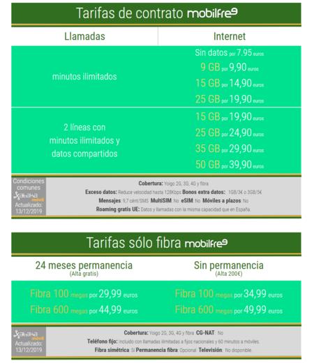 Nuevas Tarifas Mobilfree De Fibra Y Movil En Diciembre De 2019